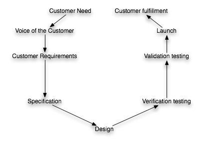 Product Development as Customer-Focused Process