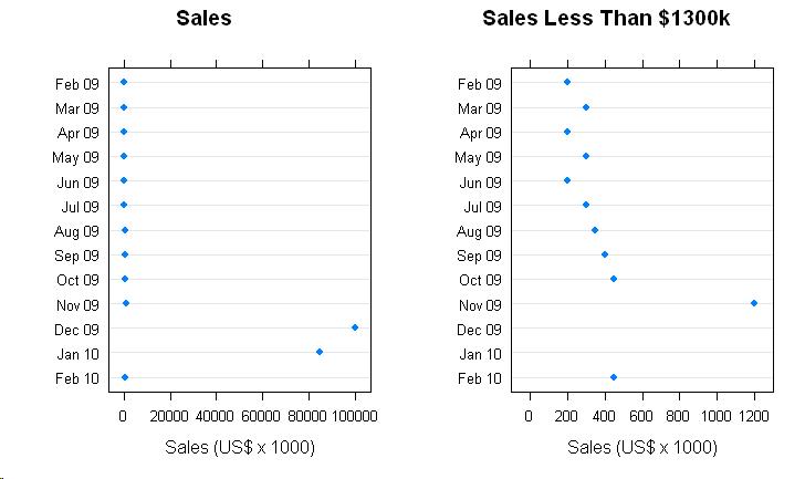Graphing Highly Skewed Data Tom Hopper