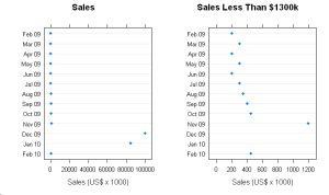 Dot Plot showing full data (including outliers) side-by-side with zoomed view.