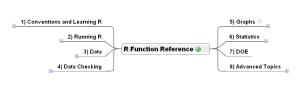 R Function Reference