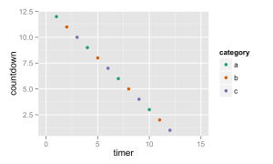 A Simple Introduction to the Graphing Philosophy of ggplot2