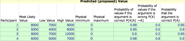 Subject Matter Experts data entries for estimating a continuous variable