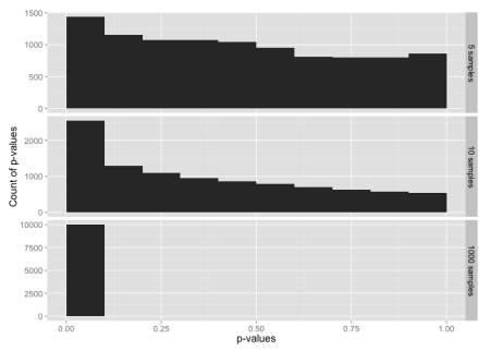 Histogram of p-values for a log-normal distribution