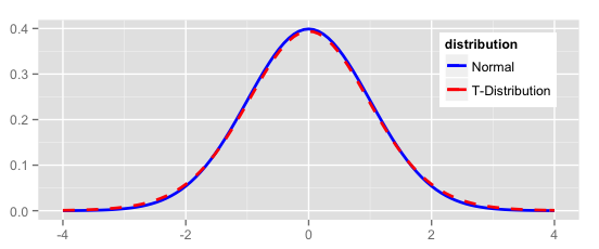 Density plot of normal and t distributions