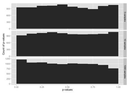 Histogram of p-values for the normal distribution, for sample sizes 5, 10 and 1000.