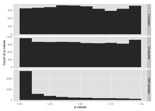 Histogram of p-values for sample sizes 5, 10 and 1000, from a data set constructed from the normal distribution in the range -3 to +3 sigmas, with tails from the t-distribution below -3 and above +3.