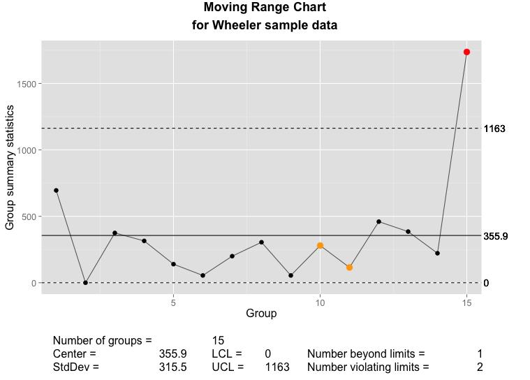 Rewriting plot qcc using ggplot2 and grid – Tom Hopper
