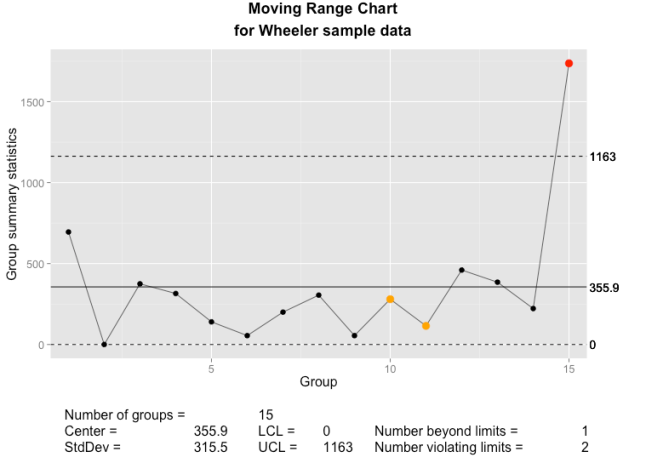 The qcc moving range chart as implemented using ggplot2 and grid graphics.