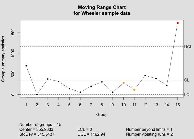 Individuals and Moving Range Charts in R – Tom Hopper