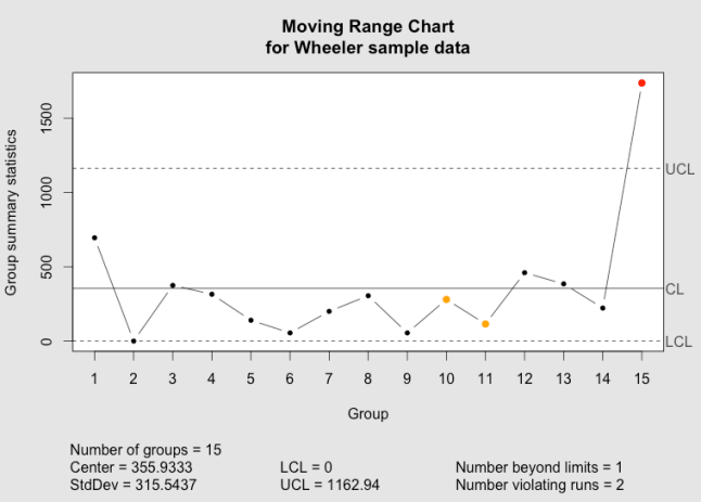 The qcc moving range chart as implemented in the qcc package.
