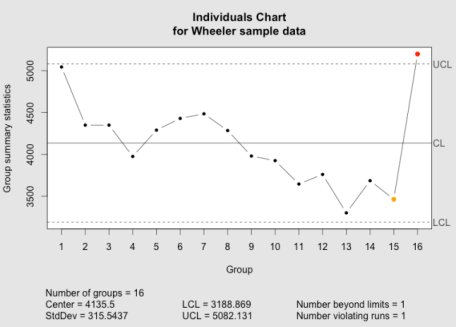 The qcc individuals chart as implemented in the qcc package.