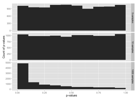 Histogram of p-values for the t distribution, for sample sizes 5, 10 and 1000.