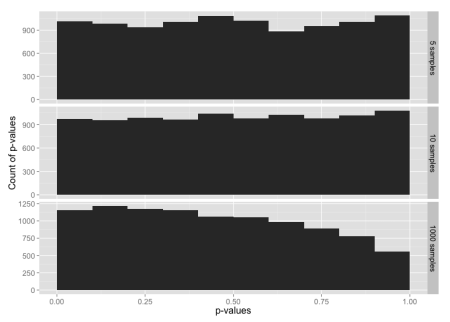 Histogram of p-values for sample sizes 5, 10 and 1000, from a data set constructed from the t distribution in the range -3 to +3 sigmas, with tails from the normal distribution below -3 and above +3.