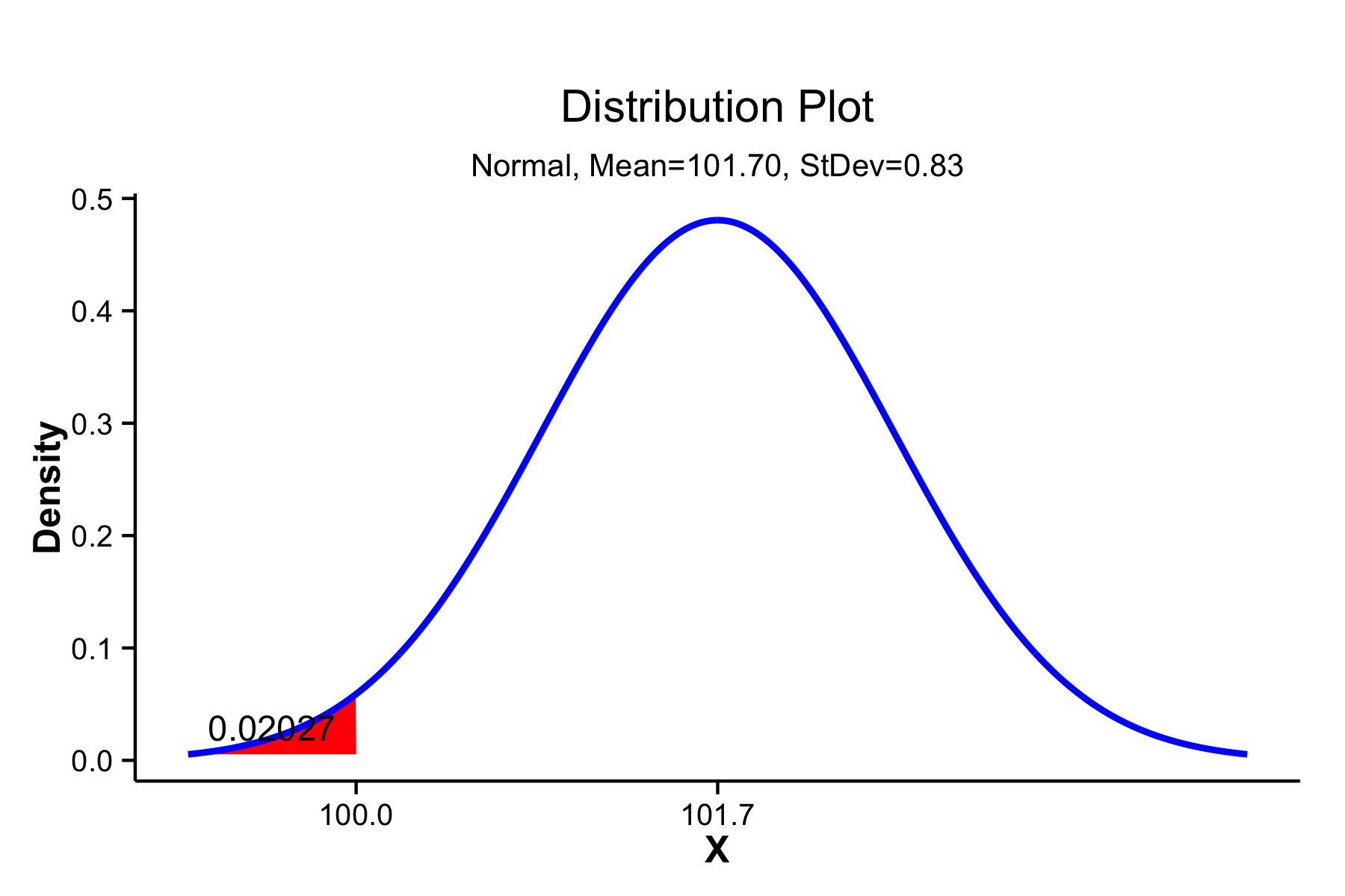 Probability density distribution showing cumulative probability below a target value of 100 shaded in red.