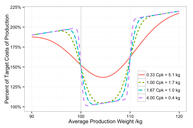 Percent of target production costs given an average production weight and four different process capabilities.