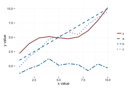 Plot of the response and factors in a linear model.