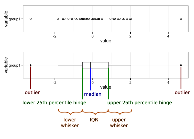 Boxplot with markup