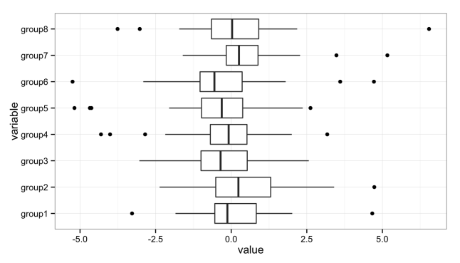 Stacked boxplots