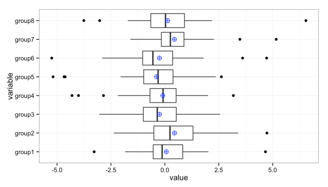 Stacked box plots with means
