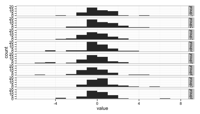 Stacked histograms