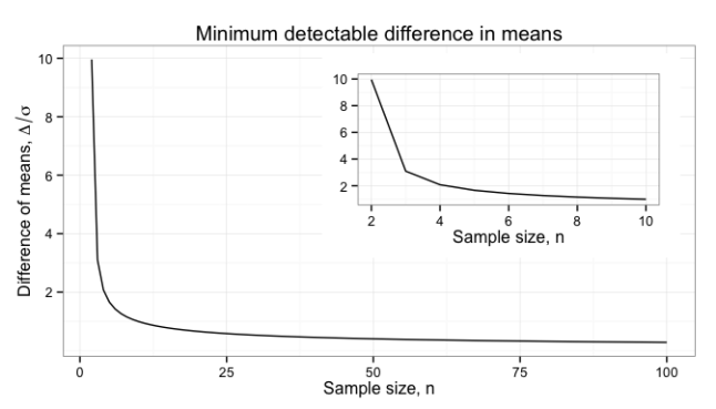 Minimum difference to detect in means by sample size