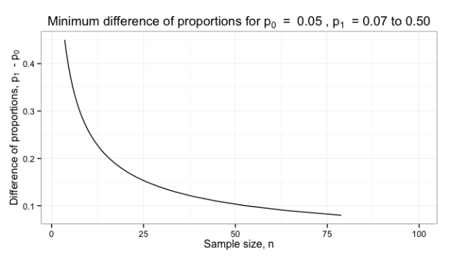 Minimum difference detectable in proportions by sample size