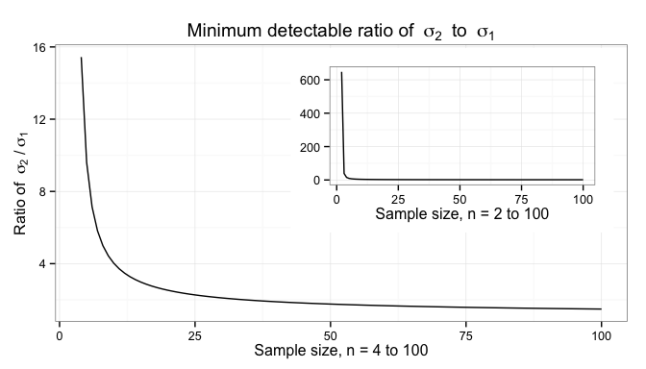 Minimum difference detectable in standard deviations by sample size
